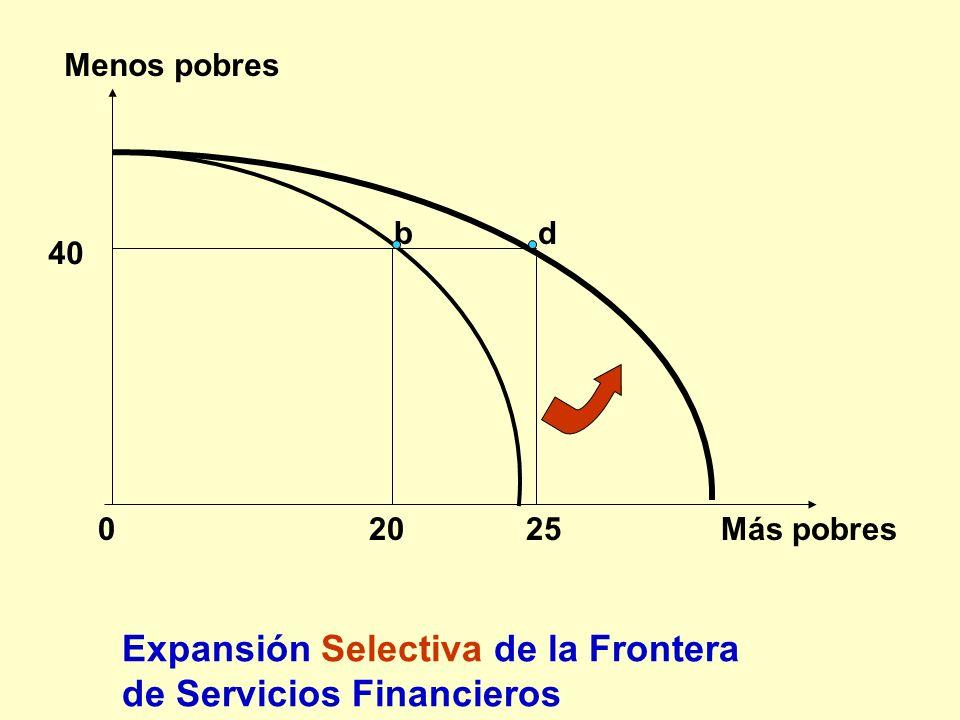 0 20 25 Más pobres Menos pobres b Expansión Selectiva de la Frontera de Servicios Financieros d 40