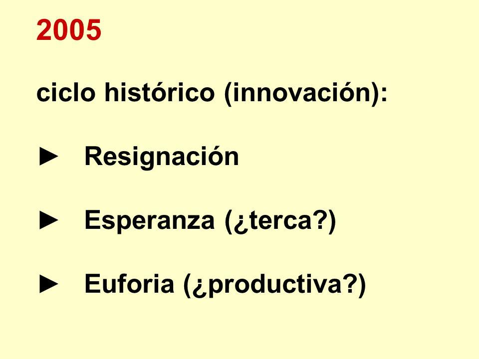 2005 ciclo histórico (innovación): Resignación Esperanza (¿terca?) Euforia (¿productiva?)
