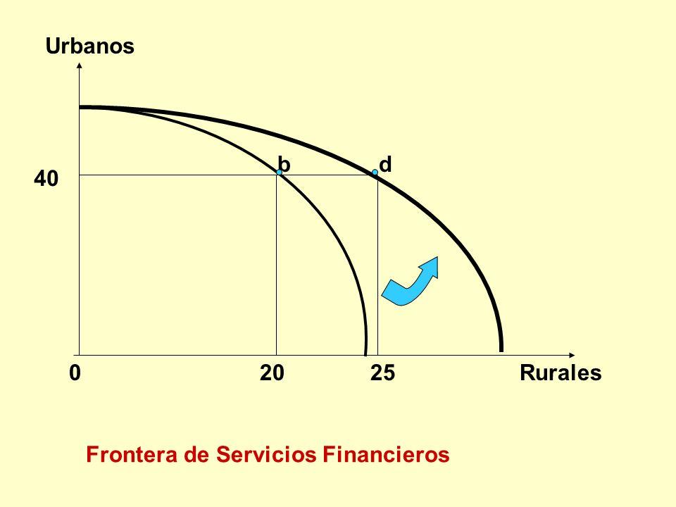 0 20 25 Rurales Urbanos b Frontera de Servicios Financieros d 40