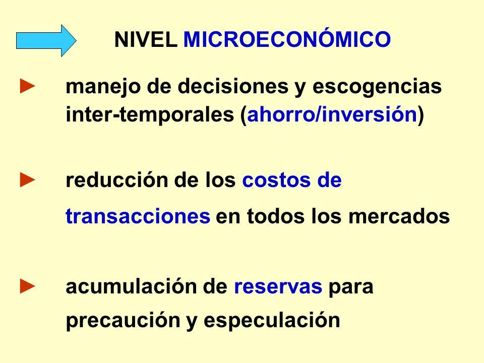 NIVEL MICROECONÓMICO manejo de decisiones y escogencias inter-temporales (ahorro/inversión) reducción de los costos de transacciones en todos los merc