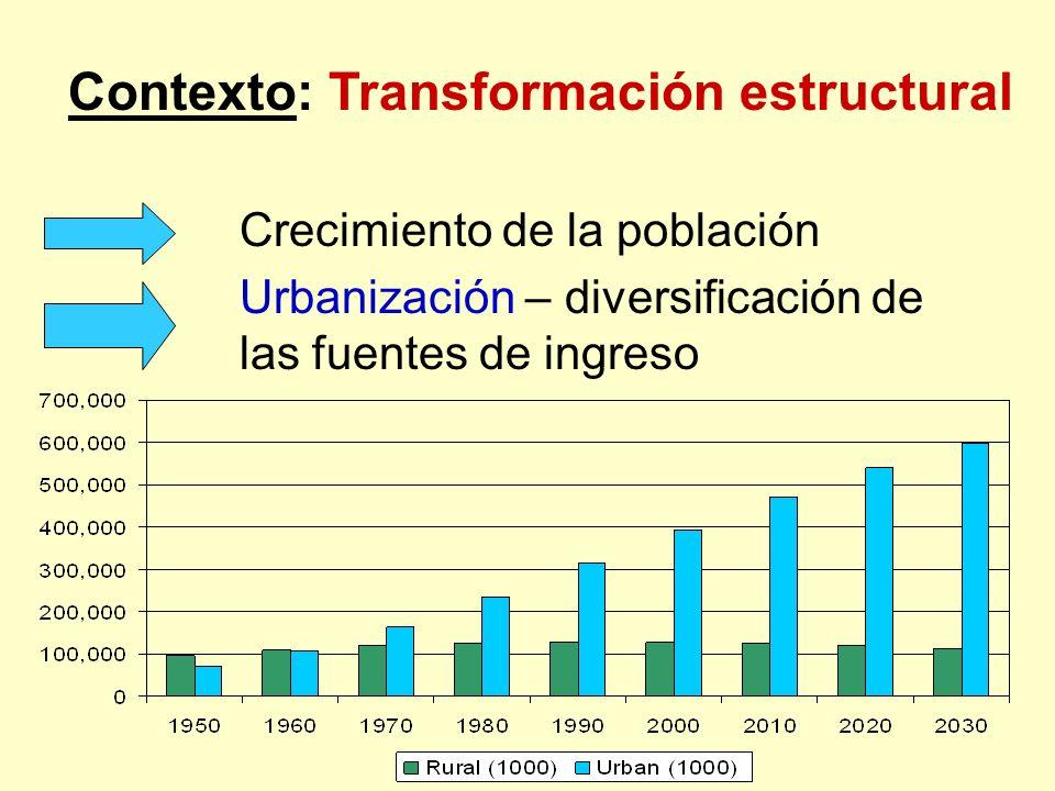 Contexto: Transformación estructural Crecimiento de la población Urbanización – diversificación de las fuentes de ingreso