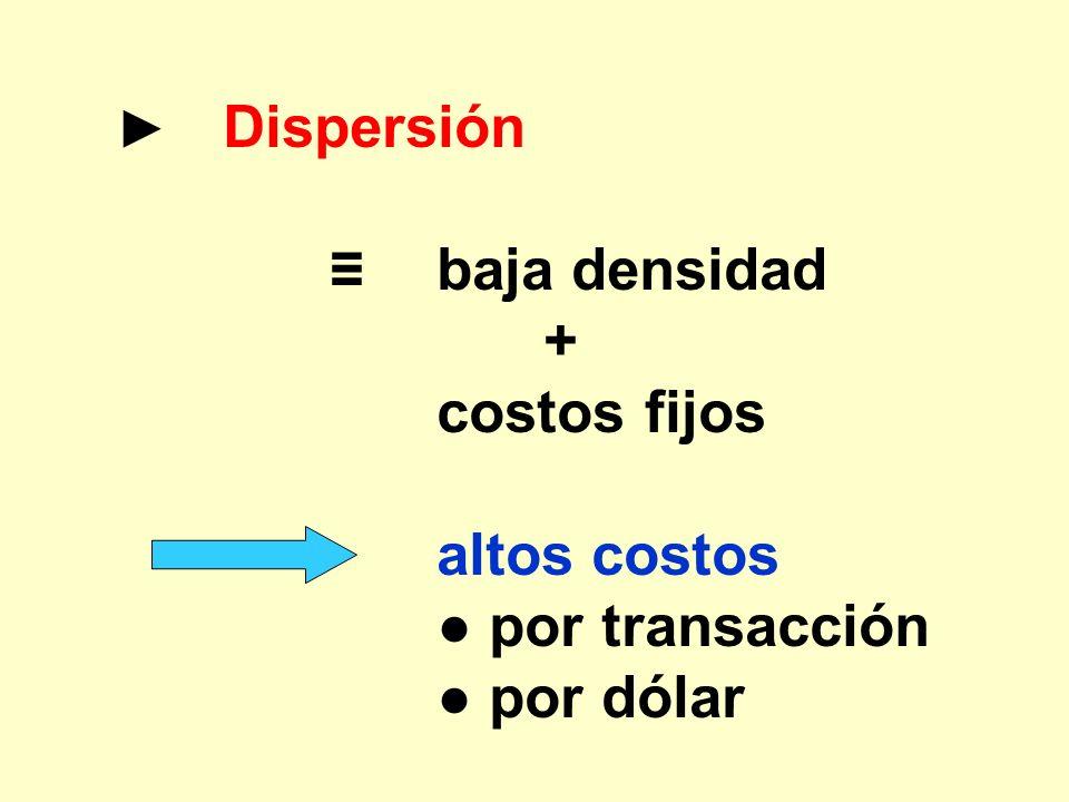 Dispersión baja densidad + costos fijos altos costos por transacción por dólar