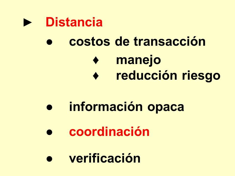 Distancia costos de transacción manejo reducción riesgo información opaca coordinación verificación