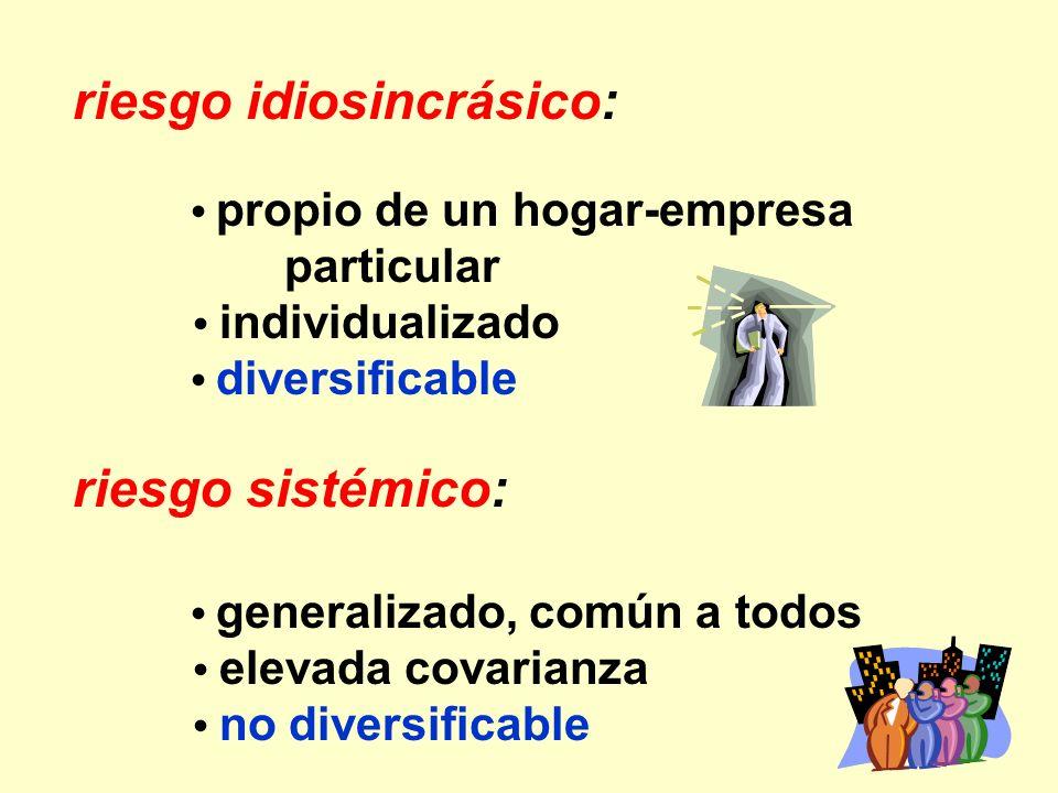 riesgo idiosincrásico: propio de un hogar-empresa particular individualizado diversificable riesgo sistémico: generalizado, común a todos elevada cova