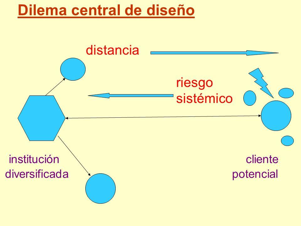 institución cliente diversificada potencial distancia riesgo sistémico Dilema central de diseño