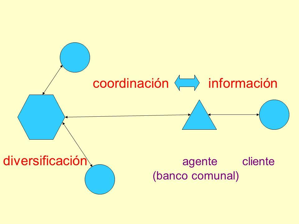 coordinación información diversificación agentecliente (banco comunal)