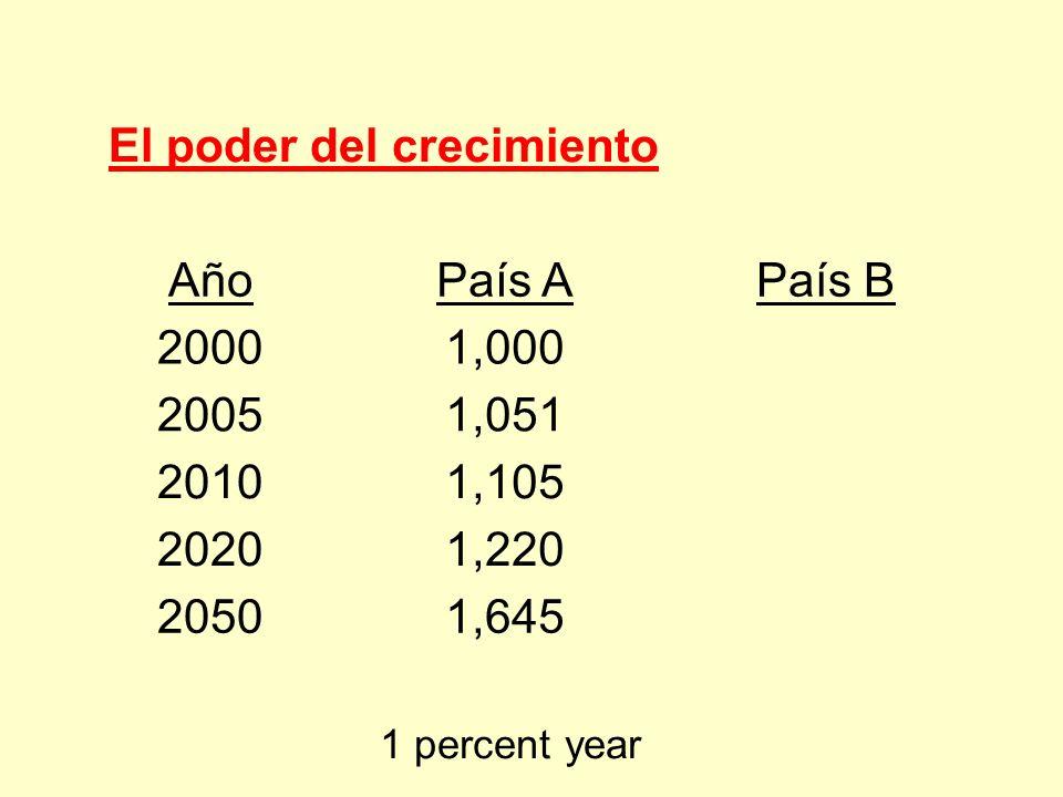 El poder del crecimiento AñoPaís APaís B 20001,000 20051,051 20101,105 20201,220 20501,645 1 percent year