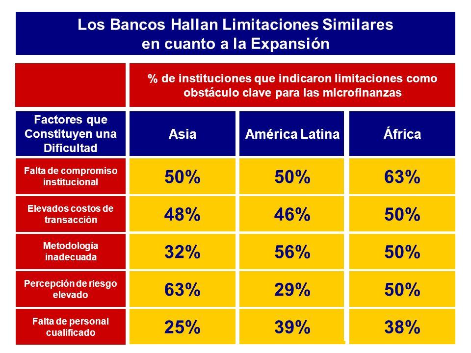 Los Bancos Hallan Limitaciones Similares en cuanto a la Expansión 39% 29% 56% 46% 50% América Latina 25% 63% 32% 48% 50% Asia Falta de personal cualificado Percepción de riesgo elevado Metodología inadecuada Elevados costos de transacción Falta de compromiso institucional Factores que Constituyen una Dificultad 38% 50% 63% África % de instituciones que indicaron limitaciones como obstáculo clave para las microfinanzas