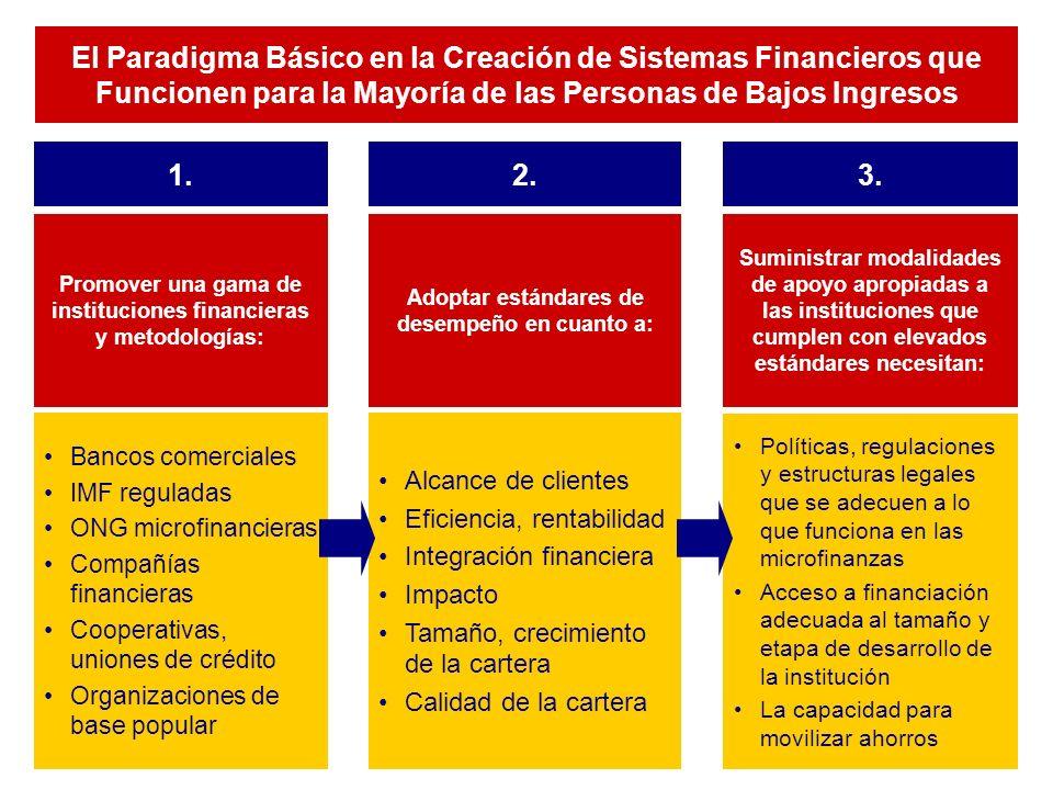 Promoción de la Transparencia y de los Estándares de Desempeño Transparencia Mejoras en el desempeño Fijación de estándares Estándares compartidos Agencias de Calificación Proporcionan confianza a las fuentes financieras locales e internacionales acerca de la solidez de las IMF Instituciones de Financiación Mayorista Utilizan rigurosos criterios de elegibilidad para la obtención de fondos, induciendo al cumplimiento de los estándares Redes de Microfinancieras y Asociados Desarrollan el consenso acerca de los indicadores, las definiciones y los estándares Desarrollan la capacidad para utilizar los datos Recopilan y verifican la información Publican los resultados totales e individuales