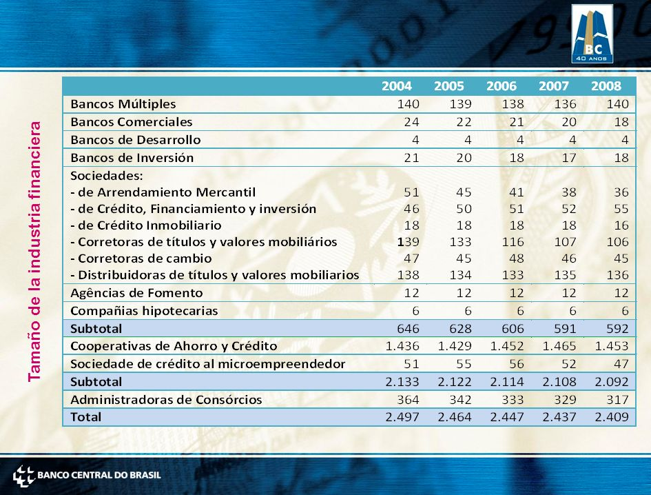 Tamaño de la industria financiera