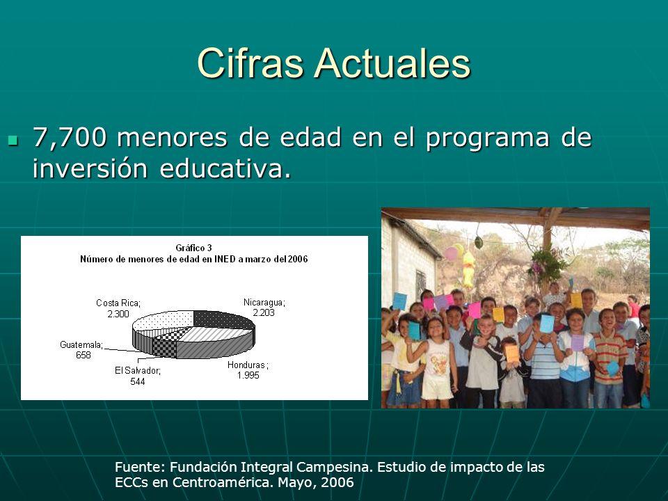 Cifras Actuales 7,700 menores de edad en el programa de inversión educativa. 7,700 menores de edad en el programa de inversión educativa. Fuente: Fund