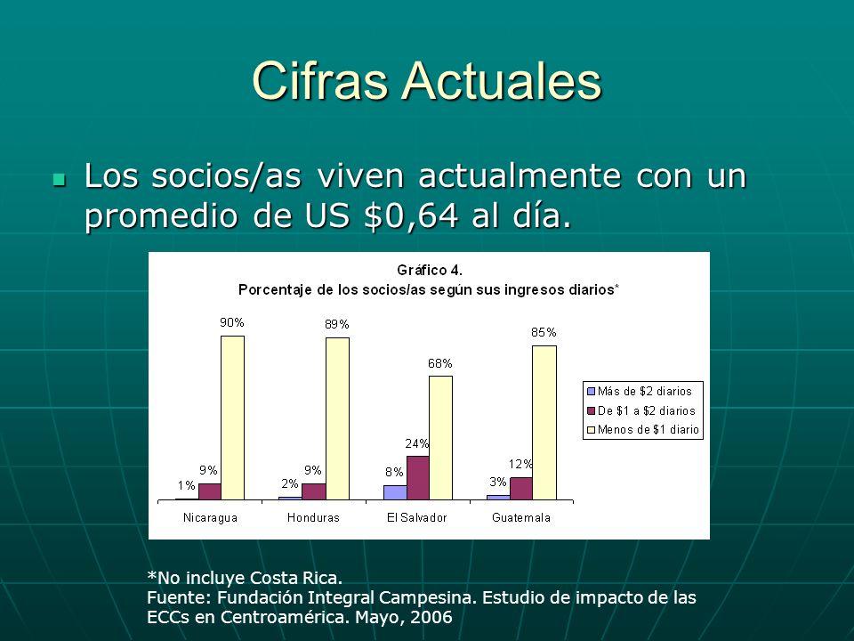 Cifras Actuales Los socios/as viven actualmente con un promedio de US $0,64 al día. Los socios/as viven actualmente con un promedio de US $0,64 al día