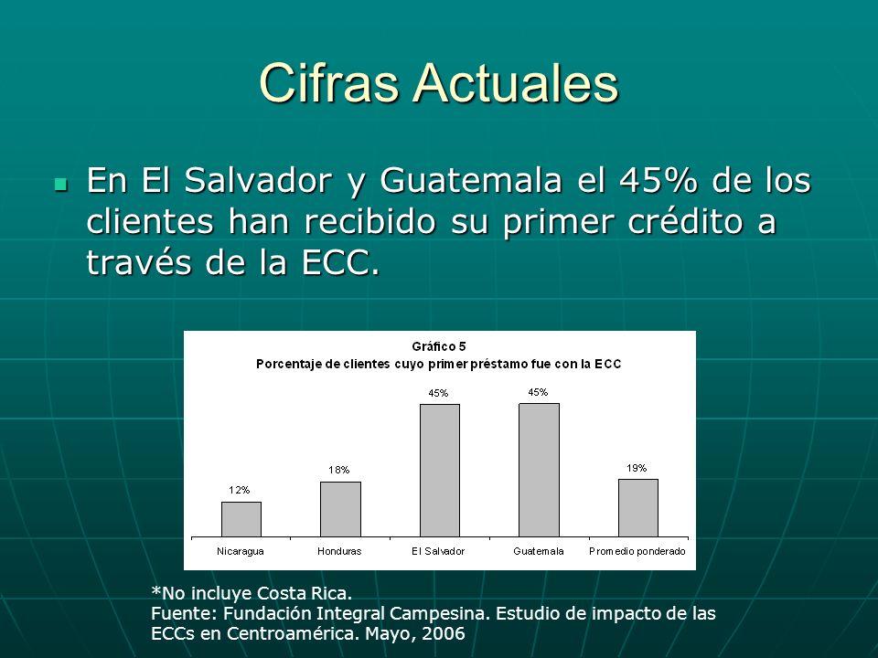 Cifras Actuales En El Salvador y Guatemala el 45% de los clientes han recibido su primer crédito a través de la ECC. En El Salvador y Guatemala el 45%