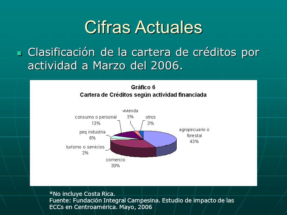 Cifras Actuales Clasificación de la cartera de créditos por actividad a Marzo del 2006. Clasificación de la cartera de créditos por actividad a Marzo