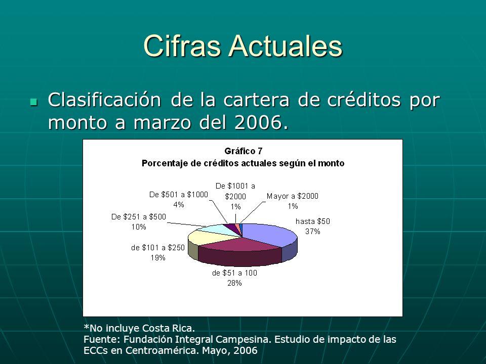 Cifras Actuales Clasificación de la cartera de créditos por monto a marzo del 2006. Clasificación de la cartera de créditos por monto a marzo del 2006