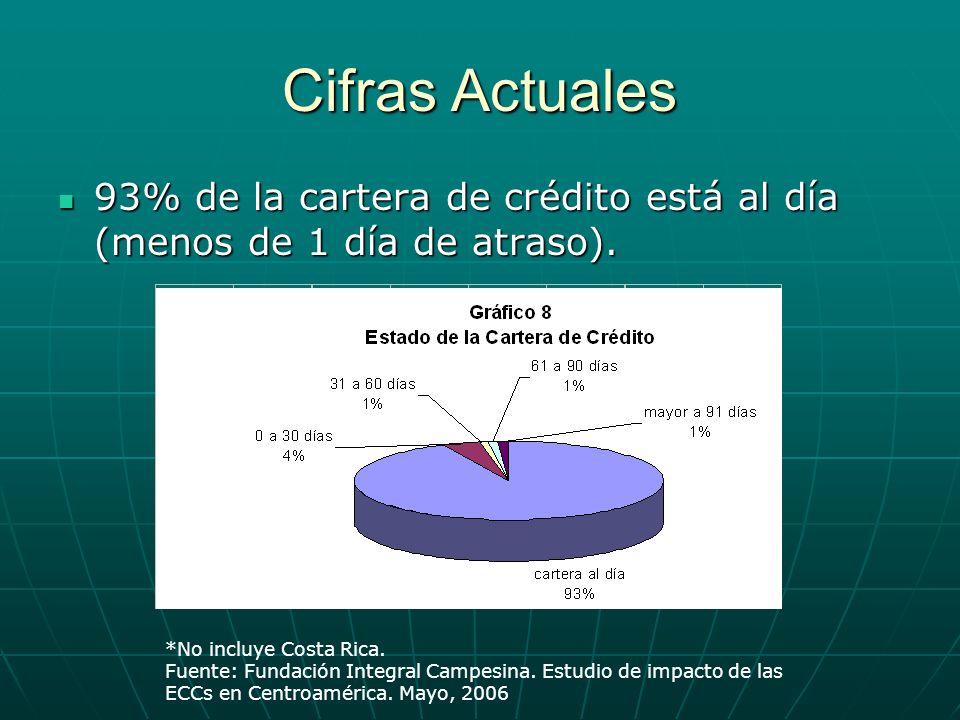 Cifras Actuales 93% de la cartera de crédito está al día (menos de 1 día de atraso). 93% de la cartera de crédito está al día (menos de 1 día de atras