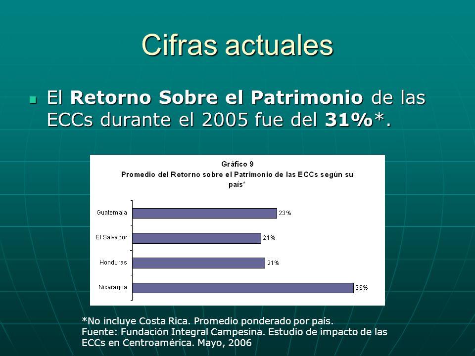 Cifras actuales El Retorno Sobre el Patrimonio de las ECCs durante el 2005 fue del 31%*. El Retorno Sobre el Patrimonio de las ECCs durante el 2005 fu