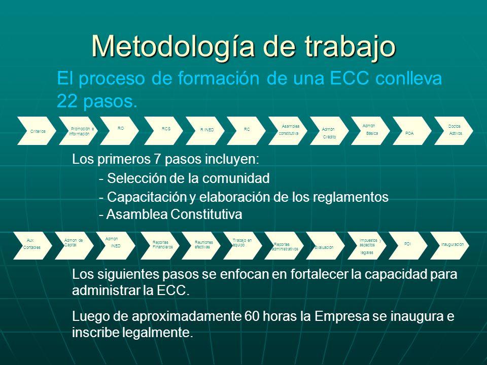 Metodología de trabajo El proceso de formación de una ECC conlleva 22 pasos. Criterios Promoción e Información RO RCS R INED RC Asamblea constitutiva