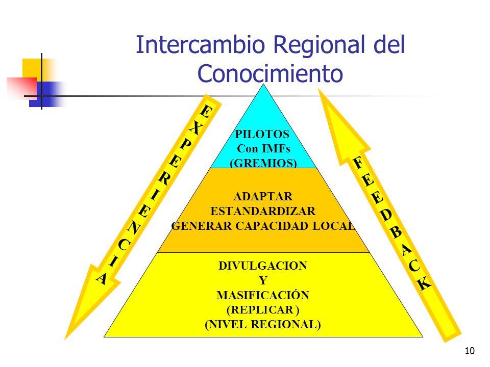 10 Intercambio Regional del Conocimiento PILOTOS Con IMFs (GREMIOS) ADAPTAR ESTANDARDIZAR GENERAR CAPACIDAD LOCAL DIVULGACION Y MASIFICACIÓN (REPLICAR