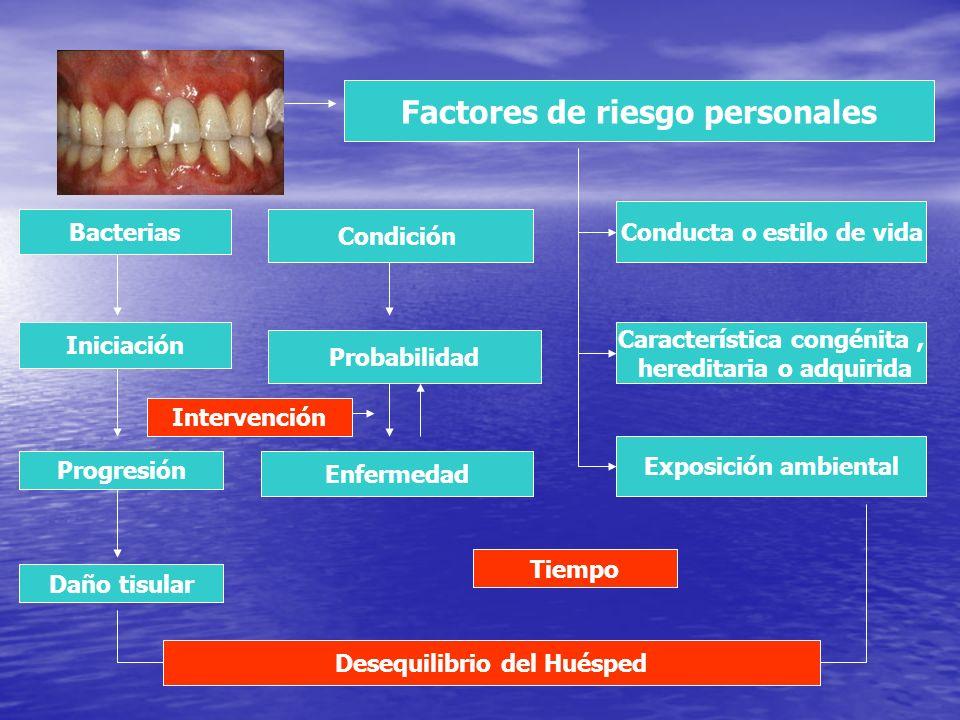 Factores de riesgo personales Conducta o estilo de vida Característica congénita, hereditaria o adquirida Exposición ambiental Probabilidad Enfermedad
