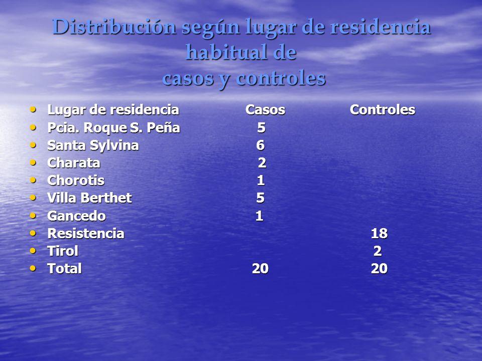 Distribución según lugar de residencia habitual de casos y controles Lugar de residencia Casos Controles Lugar de residencia Casos Controles Pcia. Roq