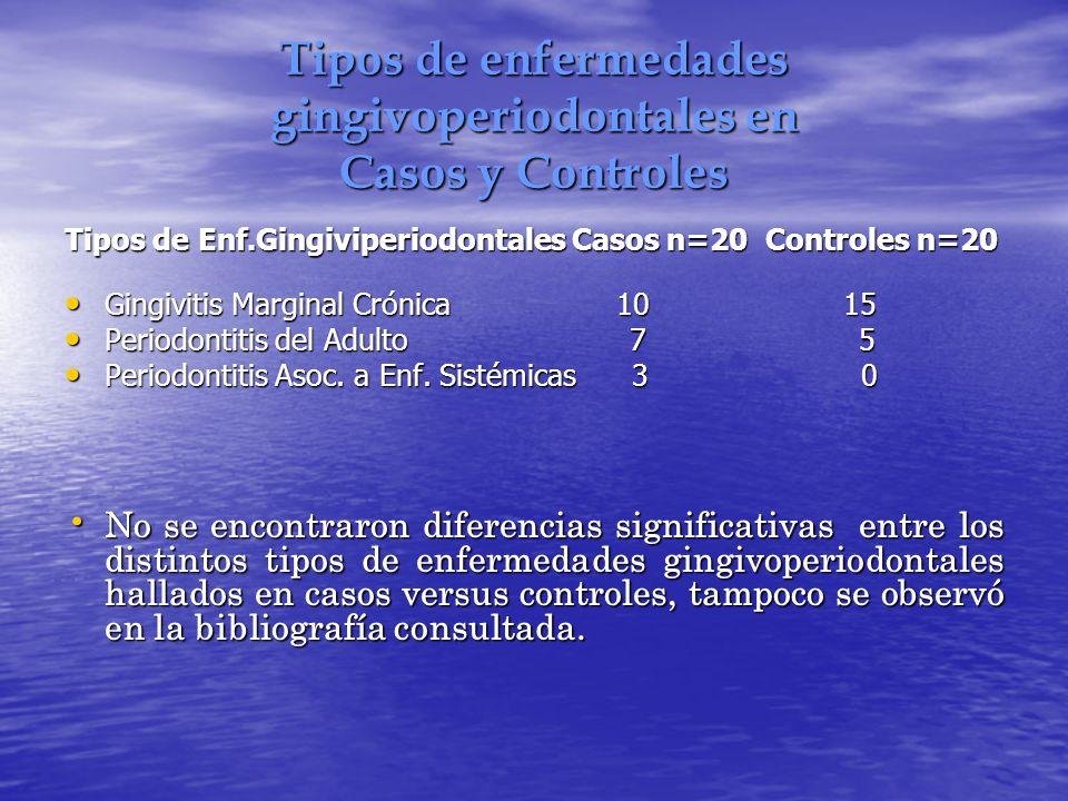 Tipos de enfermedades gingivoperiodontales en Casos y Controles Tipos de Enf.Gingiviperiodontales Casos n=20 Controles n=20 Gingivitis Marginal Crónic