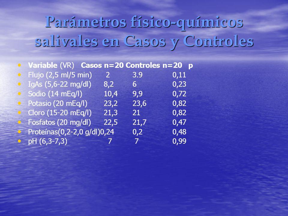 Parámetros físico-químicos salivales en Casos y Controles Variable (VR) Casos n=20 Controles n=20 p Flujo (2,5 ml/5 min) 23.9 0,11 IgAs (5,6-22 mg/dl)