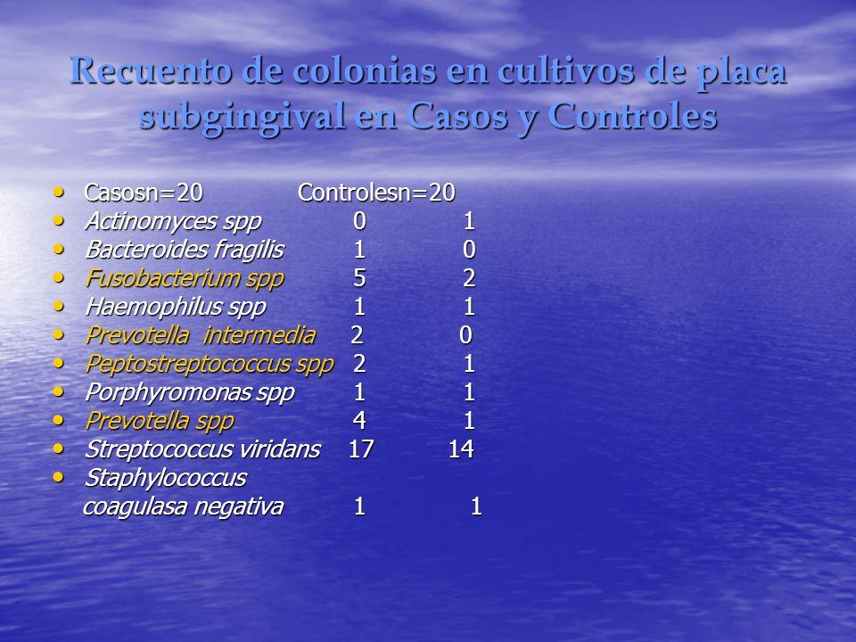 Recuento de colonias en cultivos de placa subgingival en Casos y Controles Casosn=20 Controlesn=20 Casosn=20 Controlesn=20 Actinomyces spp 0 1 Actinom