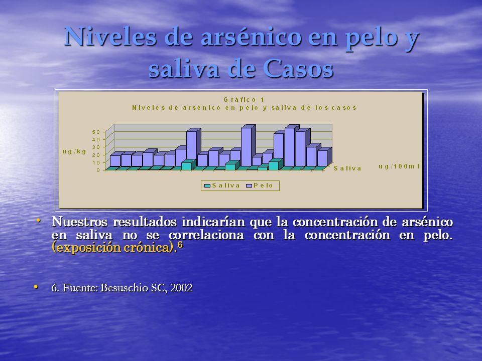 Niveles de arsénico en pelo y saliva de Casos Nuestros resultados indicarían que la concentración de arsénico en saliva no se correlaciona con la conc