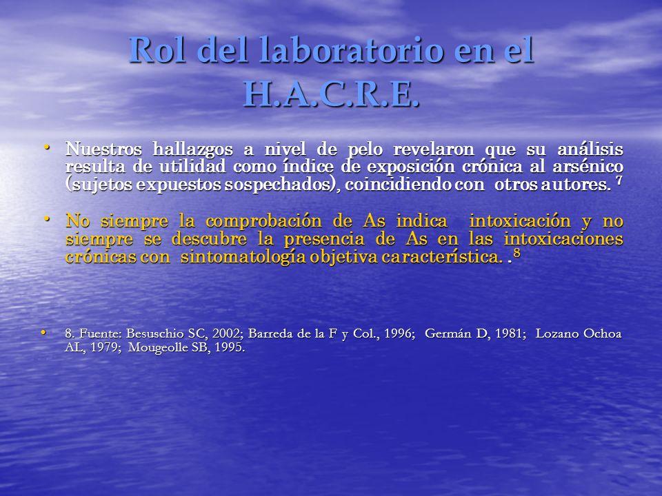 Rol del laboratorio en el H.A.C.R.E. Nuestros hallazgos a nivel de pelo revelaron que su análisis resulta de utilidad como índice de exposición crónic