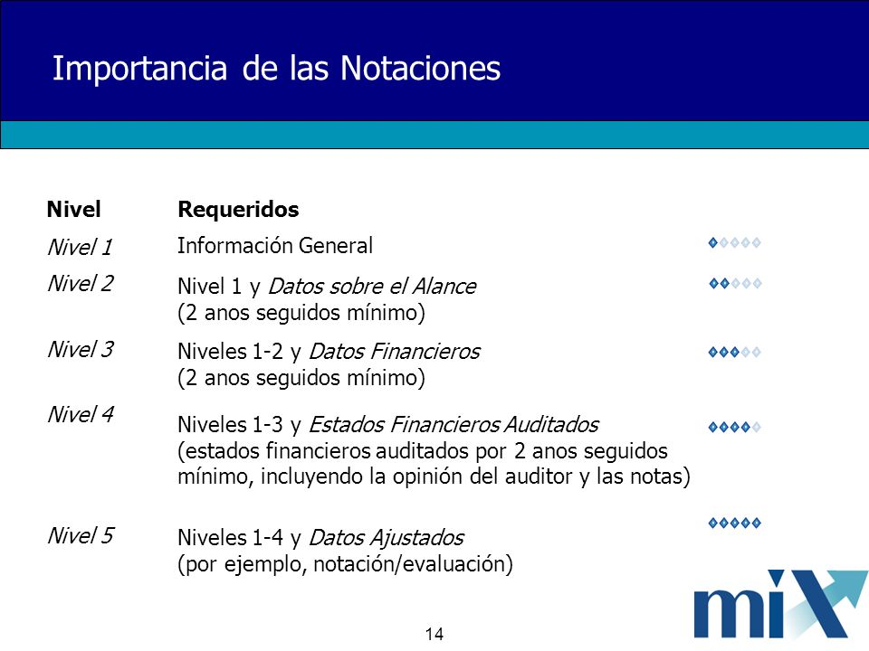 14 Importancia de las Notaciones NivelRequeridos Nivel 1 Información General Nivel 2 Nivel 1 y Datos sobre el Alance (2 anos seguidos mínimo) Nivel 3 Niveles 1-2 y Datos Financieros (2 anos seguidos mínimo) Nivel 4 Niveles 1-3 y Estados Financieros Auditados (estados financieros auditados por 2 anos seguidos mínimo, incluyendo la opinión del auditor y las notas) Nivel 5 Niveles 1-4 y Datos Ajustados (por ejemplo, notación/evaluación)