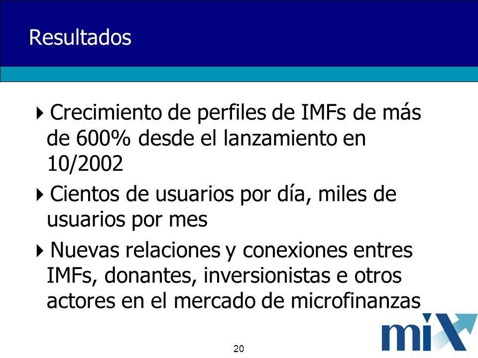 20 Resultados Crecimiento de perfiles de IMFs de más de 600% desde el lanzamiento en 10/2002 Cientos de usuarios por día, miles de usuarios por mes Nuevas relaciones y conexiones entres IMFs, donantes, inversionistas e otros actores en el mercado de microfinanzas