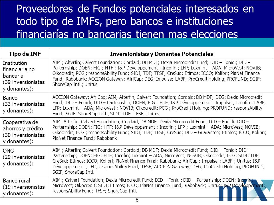 6 Proveedores de Fondos potenciales interesados en todo tipo de IMFs, pero bancos e instituci o nes financiarías no bancarias tienen mas elecciones Tipo de IMFInversionistas y Donantes Potenciales Institutión financiaria no bancaria (39 inversionistas y donantes): AIM ; Alterfin; Calvert Foundation; Cordaid; DB MDF; Dexia Microcredit Fund; DID – Fonidi; DID – Parternship; DOEN; FIG ; HTF ; I&P Développement ; Incofin ; LFP; Luxmint – ADA; MicroVest; NOVIB; Oikocredit; PCG ; responsAbility Fund; SIDI; TDF; TFSF; CreSud; Etimos; ICCO; Kolibri; PlaNet Finance Fund; Rabobank; ACCION Gateway; AfriCap; DEG; Impulse; LABF; ProCredit Holding; PROFUND; SGIF; ShoreCap Intl.; Unitus Banco (33 inversionistas y donantes): ACCION Gateway; AfriCap; AIM; Alterfin; Calvert Foundation; Cordaid; DB MDF; DEG; Dexia Microcredit Fund; DID – Fonidi; DID – Parternship; DOEN; FIG ; HTF; I&P Développement ; Impulse ; Incofin ; LABF; LFP; Luxmint – ADA; MicroVest ; NOVIB; Oikocredit; PCG ; ProCredit Holding; PROFUND; responsAbility Fund; SGIF; ShoreCap Intl.; SIDI; TDF; TFSF; Unitus Cooperativa de ahorros y crédito (30 inversionistas y donantes): AIM; Alterfin; Calvert Foundation; Cordaid; DB MDF; Dexia Microcredit Fund; DID – Fonidi; DID – Parternship; DOEN; FIG; HTF; I&P Développement ; Incofin ; LFP ; Luxmint – ADA; MicroVest; NOVIB; Oikocredit; PCG ; responsAbility Fund; SIDI; TDF; TFSF; CreSud; DID – Guarantee; Etimos; ICCO; Kolibri; PlaNet Finance Fund; Rabobank ONG (29 inversionistas y donantes): AIM ; Alterfin; Calvert Foundation; Cordaid; DB MDF; Dexia Microcredit Fund; DID – Fonidi; DID – Parternship; DOEN; FIG; HTF; Incofin; Luxmint – ADA; MicroVest; NOVIB; Oikocredit; PCG; SIDI; TDF; CreSud; Etimos; ICCO; Kolibri; PlaNet Finance Fund; Rabobank; AfriCap ; Impulse ; LABF ; Unitus; I&P Développement ; LFP; responsAbility Fund; TFSF; ACCION Gateway; DEG; ProCredit Holding; PROFUND; SGIF; ShoreCap Intl.