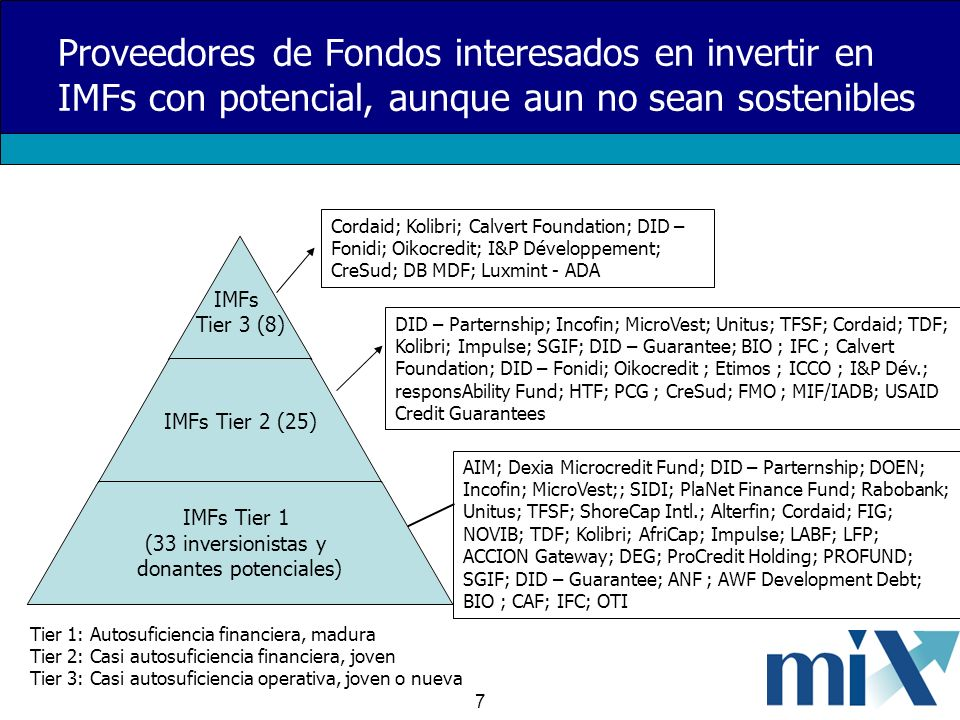 7 Proveedores de Fondos interesados en invertir en IMFs con potencial, aunque aun no sean sostenibles Cordaid; Kolibri; Calvert Foundation; DID – Fonidi; Oikocredit; I&P Développement; CreSud; DB MDF; Luxmint - ADA DID – Parternship; Incofin; MicroVest; Unitus; TFSF; Cordaid; TDF; Kolibri; Impulse; SGIF; DID – Guarantee; BIO ; IFC ; Calvert Foundation; DID – Fonidi; Oikocredit ; Etimos ; ICCO ; I&P Dév.; responsAbility Fund; HTF; PCG ; CreSud; FMO ; MIF/IADB; USAID Credit Guarantees AIM; Dexia Microcredit Fund; DID – Parternship; DOEN; Incofin; MicroVest;; SIDI; PlaNet Finance Fund; Rabobank; Unitus; TFSF; ShoreCap Intl.; Alterfin; Cordaid; FIG; NOVIB; TDF; Kolibri; AfriCap; Impulse; LABF; LFP; ACCION Gateway; DEG; ProCredit Holding; PROFUND; SGIF; DID – Guarantee; ANF ; AWF Development Debt; BIO ; CAF; IFC; OTI Tier 1: Autosuficiencia financiera, madura Tier 2: Casi autosuficiencia financiera, joven Tier 3: Casi autosuficiencia operativa, joven o nueva