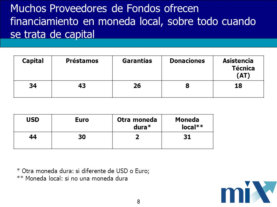 8 Muchos Proveedores de Fondos ofrecen financiamiento en moneda local, sobre todo cuando se trata de capital CapitalPréstamosGarantíasDonacionesAsistencia Técnica (AT) 344326818 USDEuroOtra moneda dura* Moneda local** 4430231 * Otra moneda dura: si diferente de USD o Euro; ** Moneda local: si no una moneda dura
