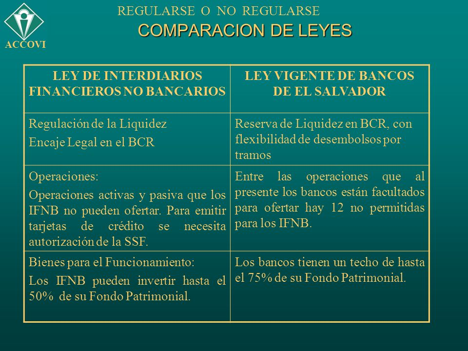 COMPARACION DE LEYES LEY DE INTERDIARIOS FINANCIEROS NO BANCARIOS LEY VIGENTE DE BANCOS DE EL SALVADOR Regulación de la Liquidez Encaje Legal en el BC