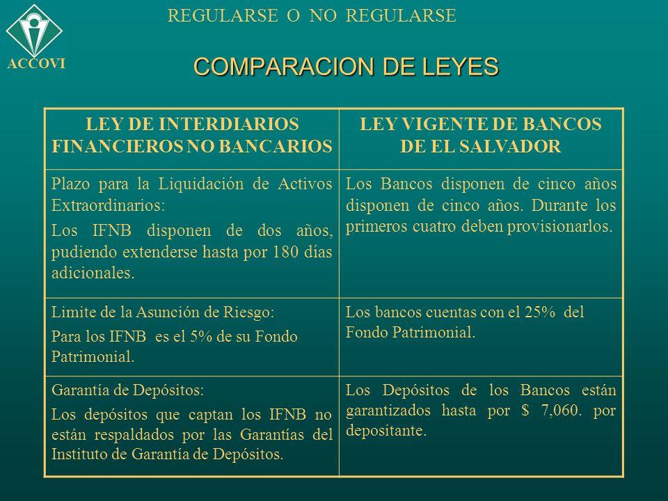COMPARACION DE LEYES LEY DE INTERDIARIOS FINANCIEROS NO BANCARIOS LEY VIGENTE DE BANCOS DE EL SALVADOR Plazo para la Liquidación de Activos Extraordin