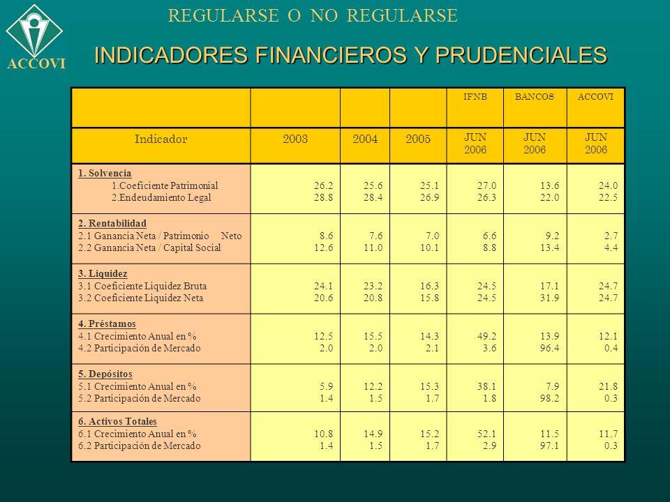 INDICADORES FINANCIEROS Y PRUDENCIALES IFNBBANCOSACCOVI Indicador200320042005 JUN 2006 JUN 2006 JUN 2006 1. Solvencia 1.Coeficiente Patrimonial 2.Ende