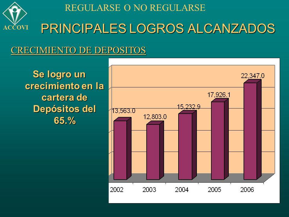 PRINCIPALES LOGROS ALCANZADOS Se logro un crecimiento en la cartera de Depósitos del 65.% ACCOVI REGULARSE O NO REGULARSE CRECIMIENTO DE DEPOSITOS