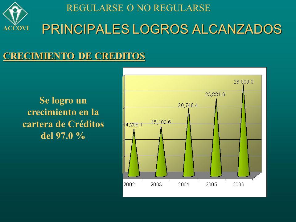 PRINCIPALES LOGROS ALCANZADOS ACCOVI REGULARSE O NO REGULARSE CRECIMIENTO DE CREDITOS Se logro un crecimiento en la cartera de Créditos del 97.0 %