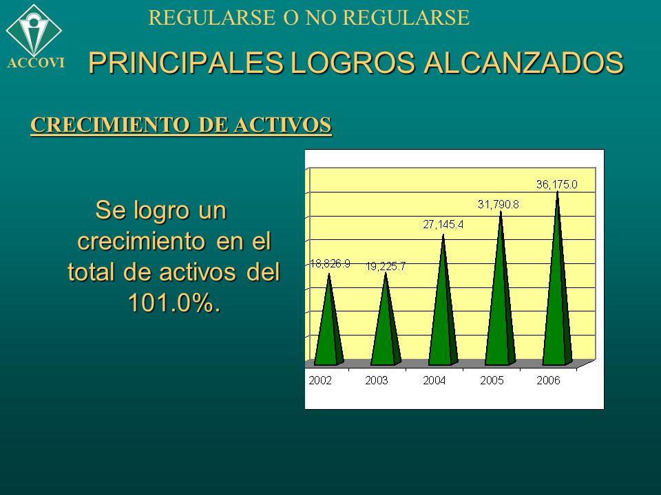 PRINCIPALES LOGROS ALCANZADOS Se logro un crecimiento en el total de activos del 101.0%. ACCOVI REGULARSE O NO REGULARSE CRECIMIENTO DE ACTIVOS