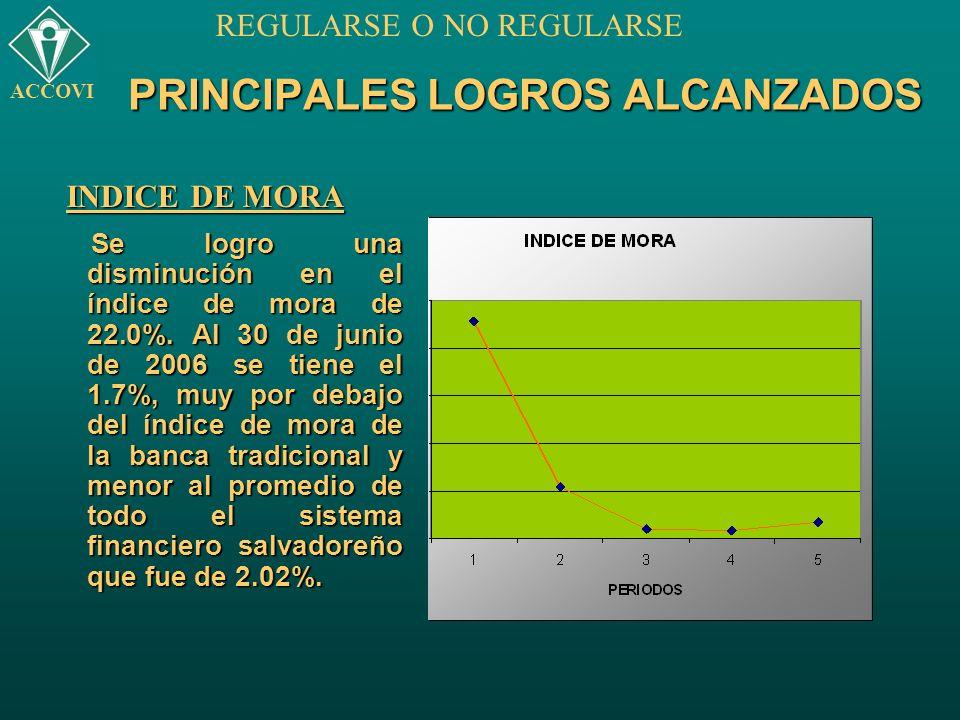 PRINCIPALES LOGROS ALCANZADOS Se logro una disminución en el índice de mora de 22.0%. Al 30 de junio de 2006 se tiene el 1.7%, muy por debajo del índi