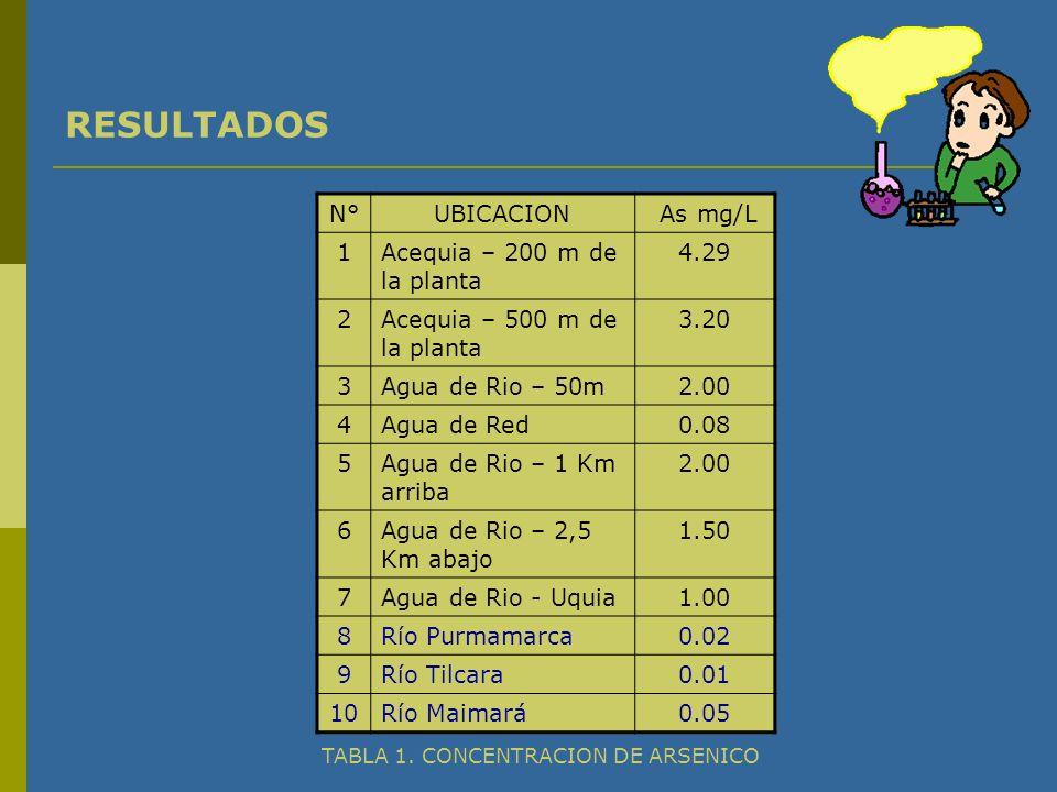 RESULTADOS N°UBICACION As mg/L 1Acequia – 200 m de la planta 4.29 2Acequia – 500 m de la planta 3.20 3Agua de Rio – 50m2.00 4Agua de Red0.08 5Agua de Rio – 1 Km arriba 2.00 6Agua de Rio – 2,5 Km abajo 1.50 7Agua de Rio - Uquia1.00 8Río Purmamarca0.02 9Río Tilcara0.01 10Río Maimará0.05 TABLA 1.