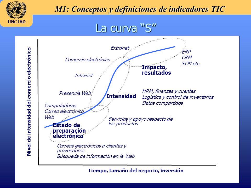 M1: Conceptos y definiciones de indicadores TIC UNCTAD La curva S Tiempo, tamaño del negocio, inversión Nivel de intensidad del comercio electrónico E