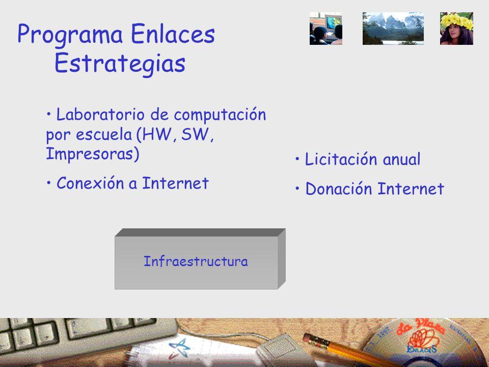 Infraestructura Programa Enlaces Estrategias Laboratorio de computación por escuela (HW, SW, Impresoras) Conexión a Internet Licitación anual Donación Internet