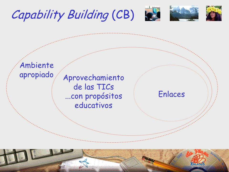 Capability Building (CB) Ambiente apropiado Enlaces Aprovechamiento de las TICs...con propósitos educativos