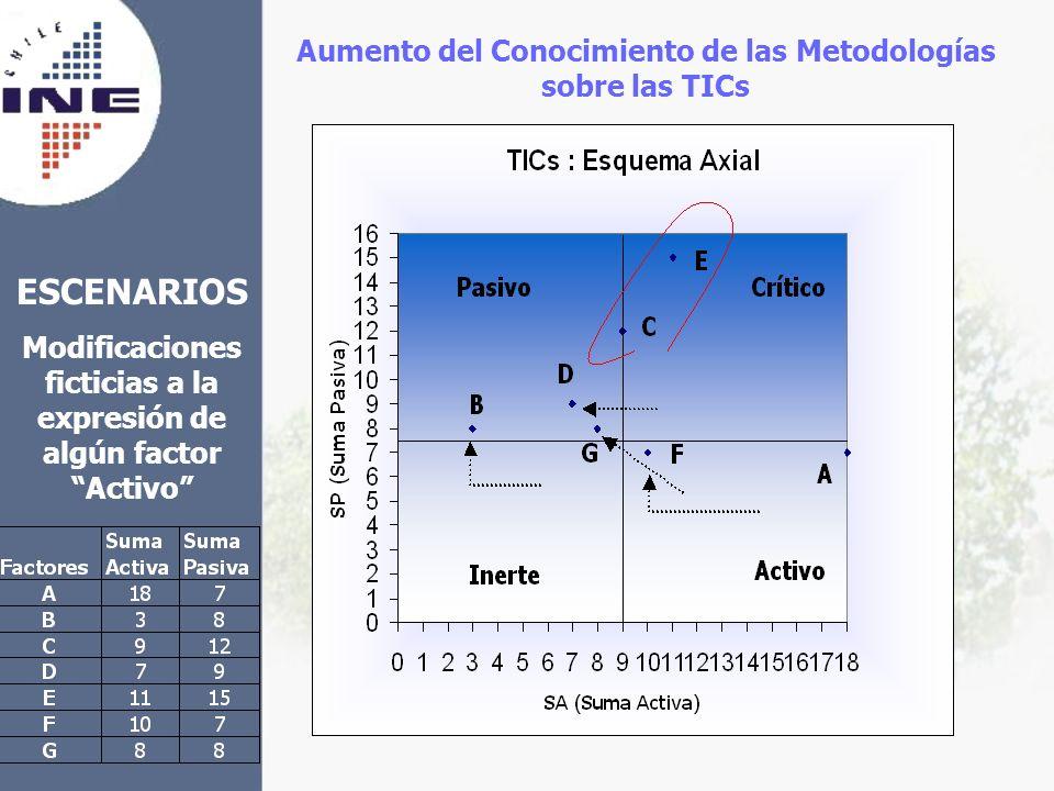 ESCENARIOS Modificaciones ficticias a la expresión de algún factor Activo Aumento del Conocimiento de las Metodologías sobre las TICs