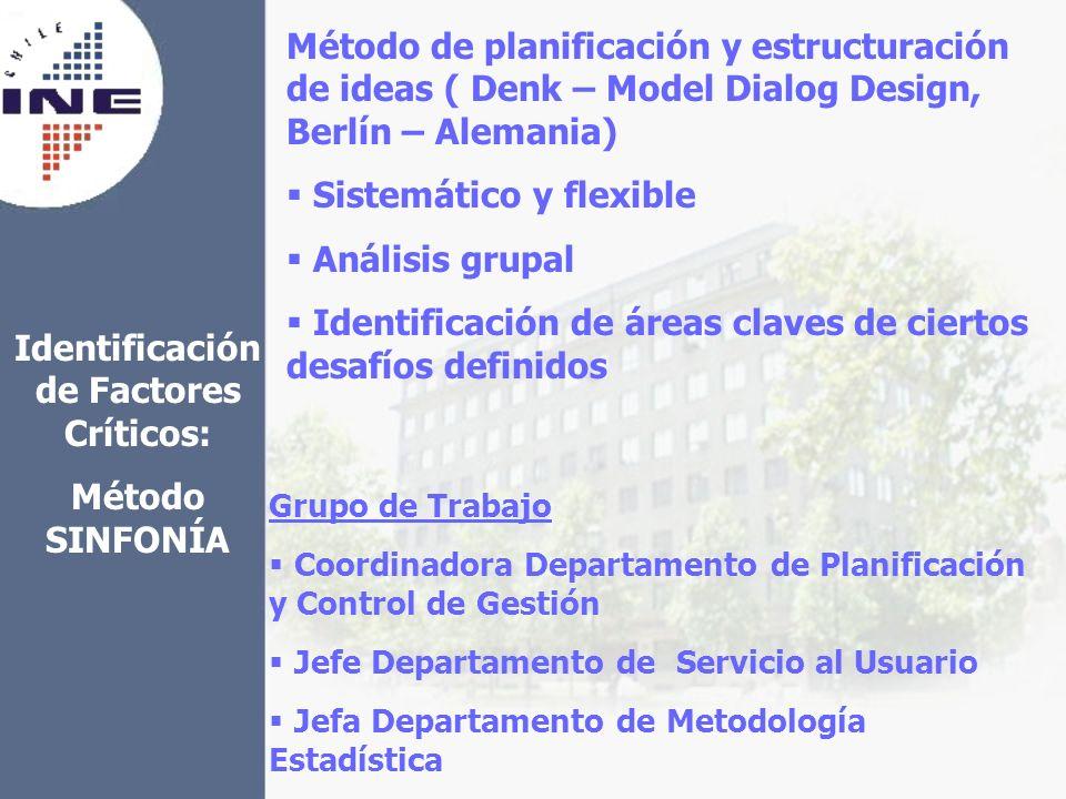 Identificación de Factores Críticos: Método SINFONÍA Método de planificación y estructuración de ideas ( Denk – Model Dialog Design, Berlín – Alemania