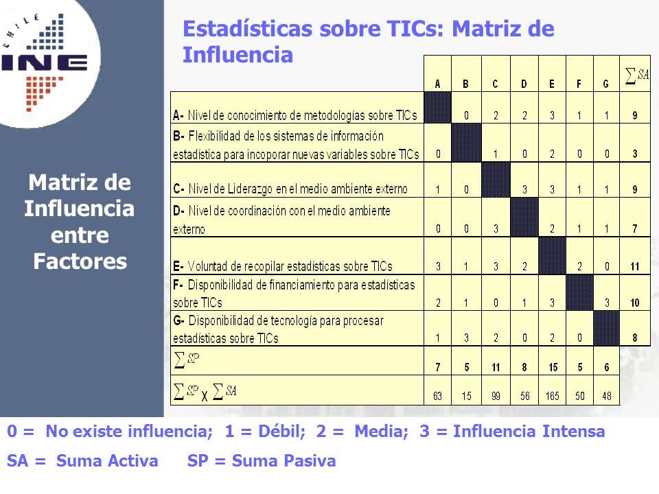 Matriz de Influencia entre Factores Estadísticas sobre TICs: Matriz de Influencia 0 = No existe influencia; 1 = Débil; 2 = Media; 3 = Influencia Inten