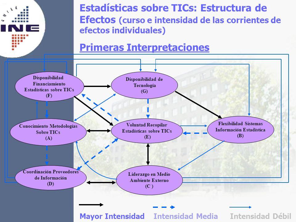 Estadísticas sobre TICs: Estructura de Efectos (curso e intensidad de las corrientes de efectos individuales) Primeras Interpretaciones Voluntad Recop